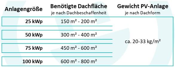 Anlagengrößen 100 Jahre - 100 Dächer